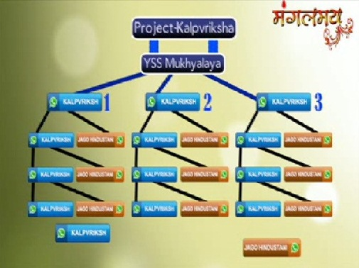 Sant Asharamji Bapu - Rules of Project Kalpvriksh